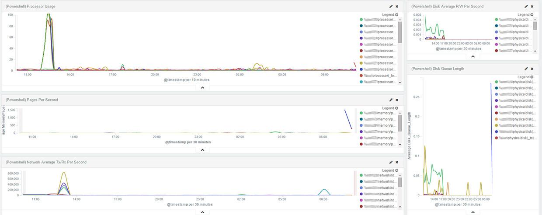 Part 1 [Overview] ElasticSearch, Kibana, Logstash, and Windows